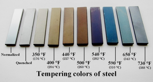 Multiple tempering colors of steel. Source: Zaereth/Wikipedia.